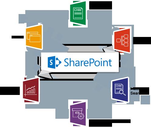 SharePoint colaboración interna